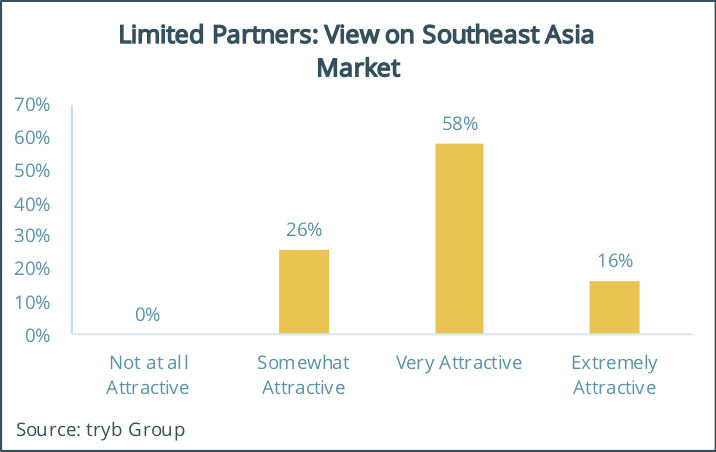 tryb Survey Limited-Partners-View-on-Southeast-Asia-Market