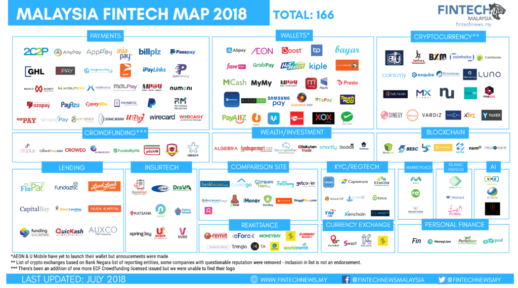 Fintech News Network: 12 Infographics Showcasing the State