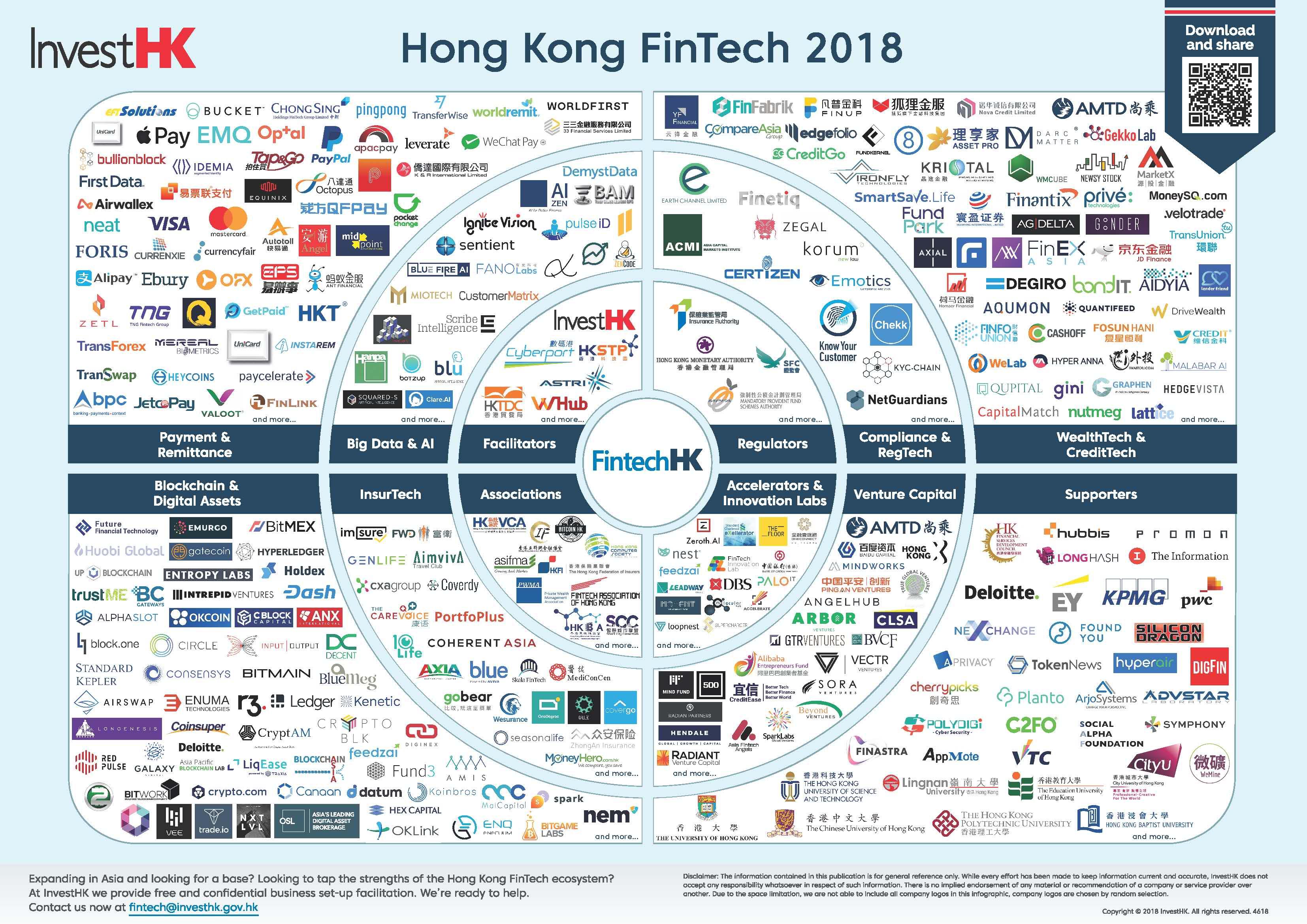 Singapores Fintech Startup Scene | Asdela