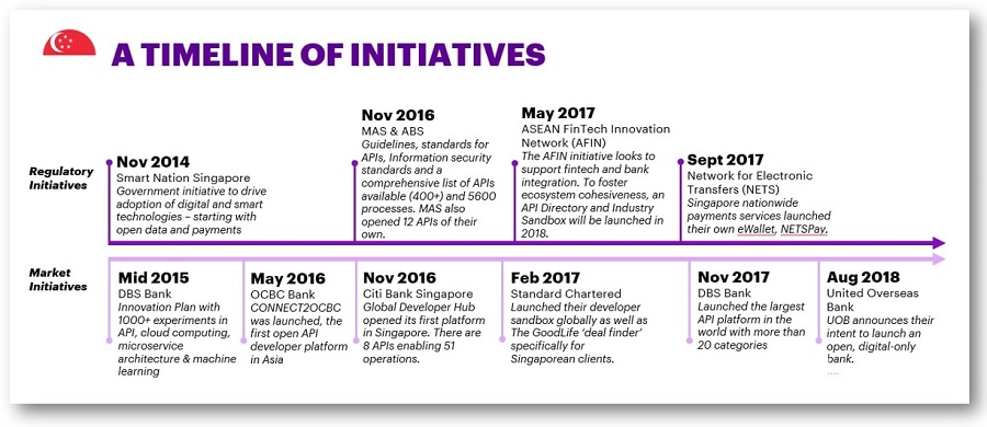 Initiatives Timeline Open Banking Singapore Accenture