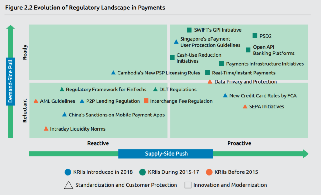 evolution of regulatory payments landscape