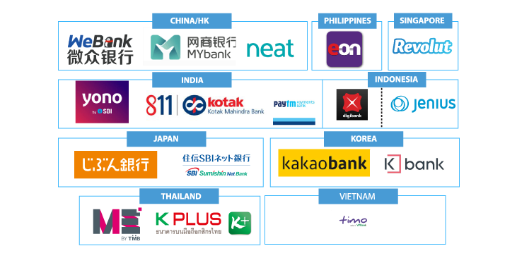 challenger banks in asia revolut expand asia