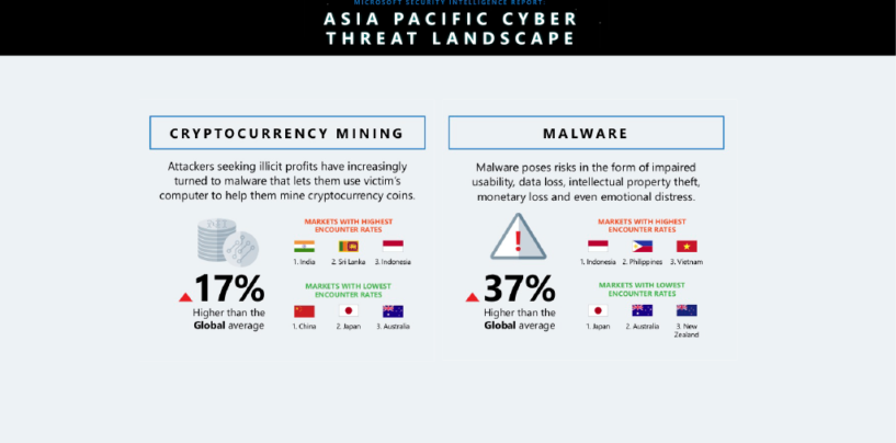 Cyber Threats Are On The Rise — 1% of Global GDP is Lost Annually