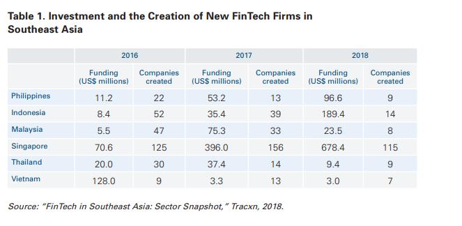 Fintech Philippines - new startups