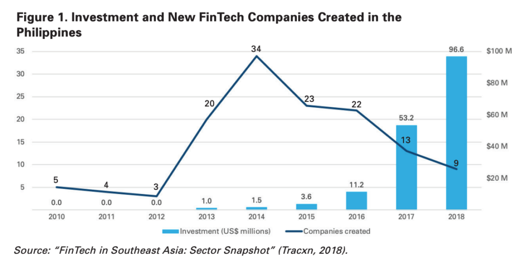 Fintech Philippines investment