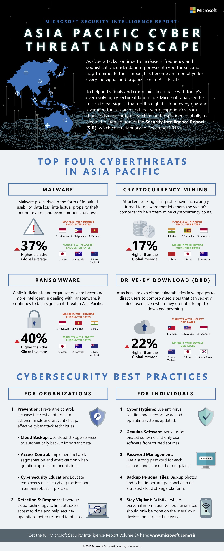 APAC cyberthreat landscape, SIRv24, Microsoft, February 2019