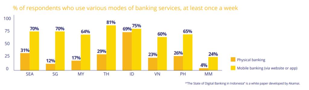 cashless singapore visa mobile physical banking