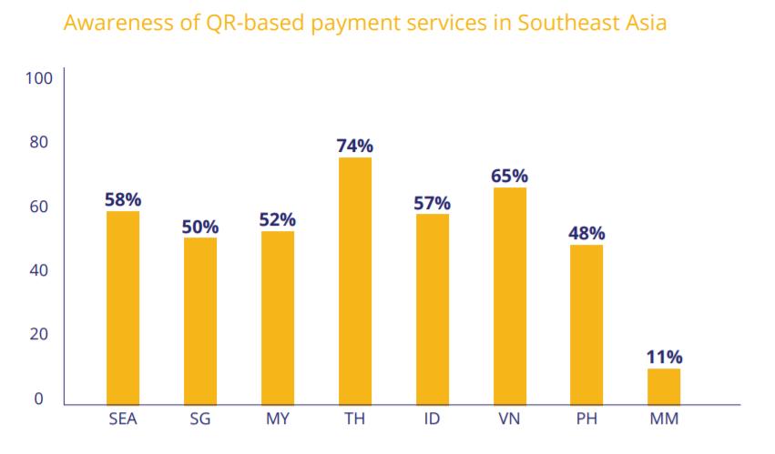 qr code awareness payment services southeast asia cashless singapore visa