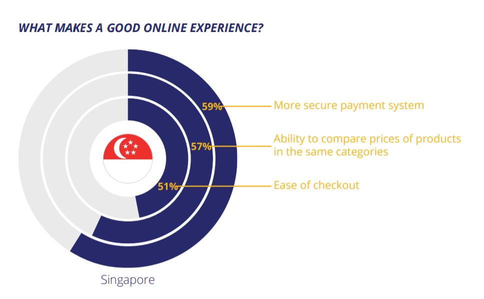singapore visa why online shopping - cashless singapore