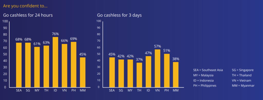 visa cashless southeast asia singapore confident