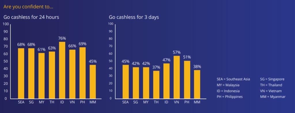 visa cashless southeast asia singapore confident