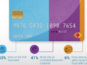 3 in 4 APAC Banks Believe Fraud Will Increase This Year