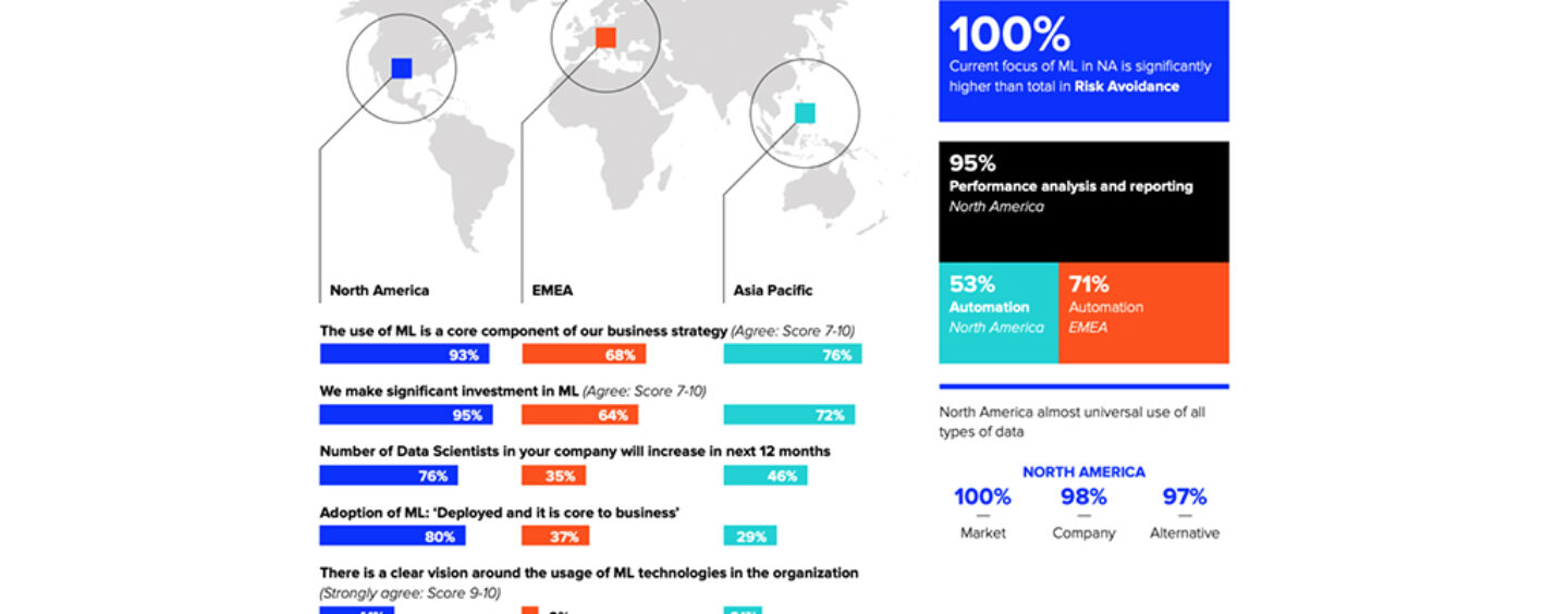 3 in 4 Banks in Asia Will Invest in Machine Learning This Year