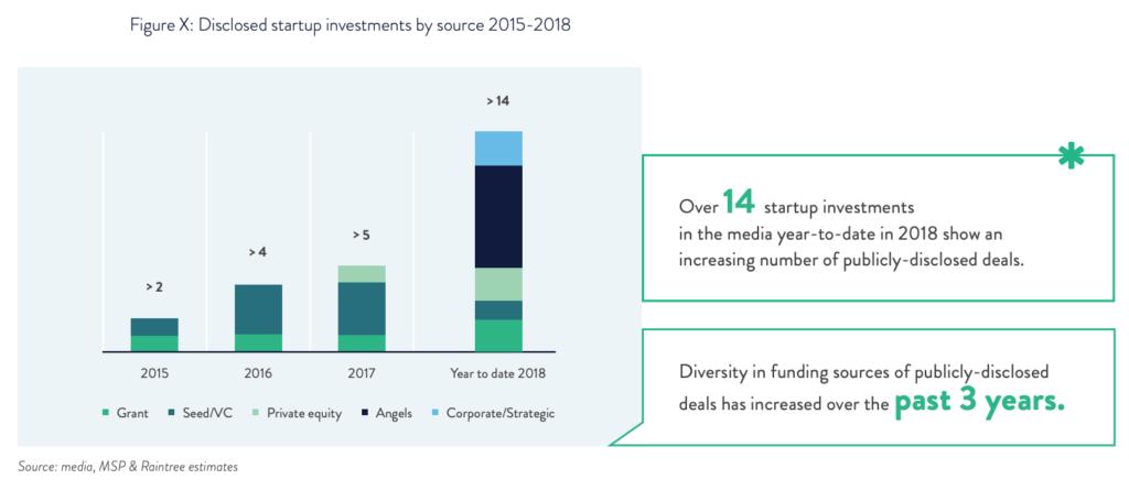 Fintech Cambodia - Startup - Funding