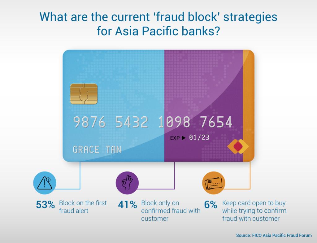 Banking Transaction Fraud