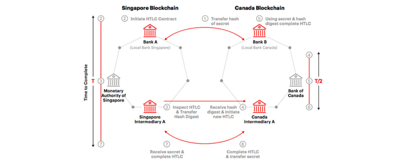 Singapore and Canada Successfully Trials Cross Border Payments with Central Bank Backed Digital Currency