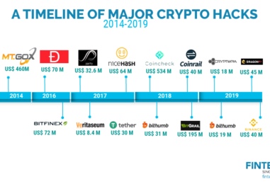 A Look Back on Major Cryptocurrency Hacks Leading up to Binance