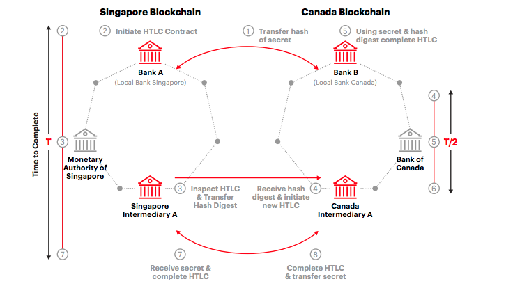 Overview of HTLC