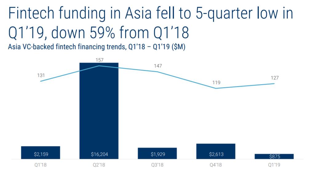 cbinsights fintech funding asia low