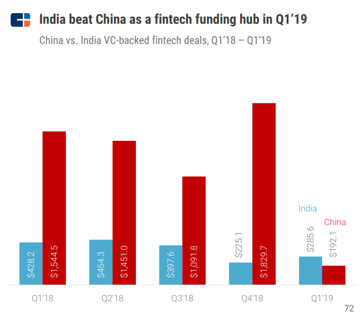 cbinsights india china vc funding total funding