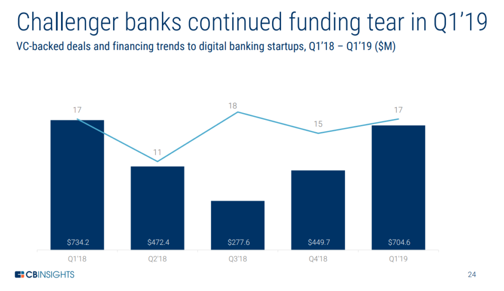 challenger banks funding qurter virtual bank singapore