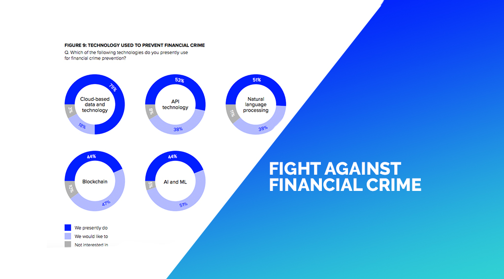 A Shocking 72% of APAC Companies Struggle to Harness Financial Crime Prevention Tech