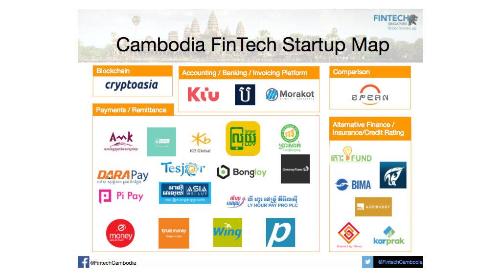CAMBODIA FINTECH MAP