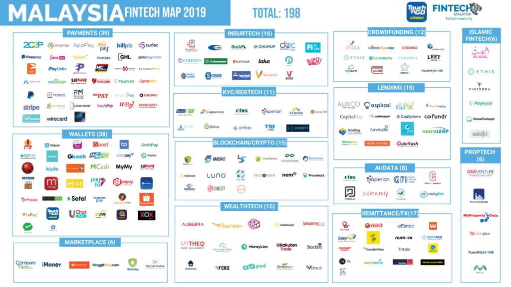 Fintech-Report-Malaysia-Fintech-Map-Malaysia-Landscape