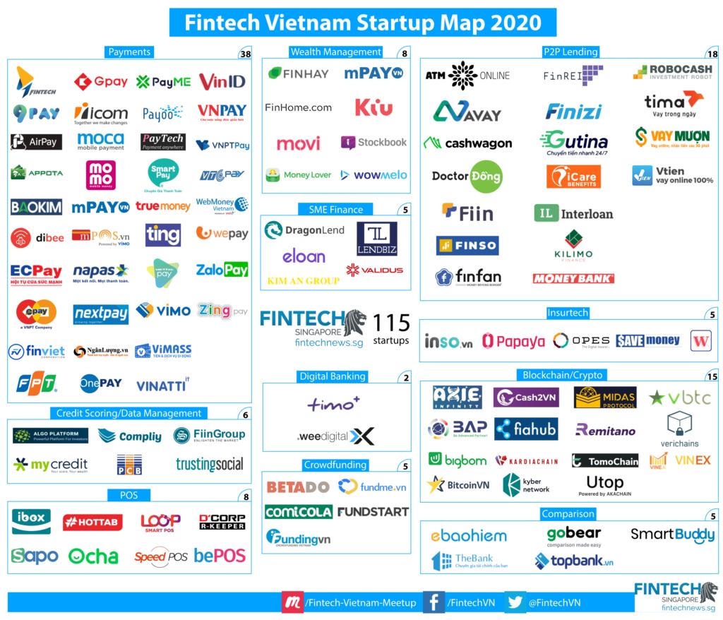 Fintech-Vietnam-Startup-Map-2020