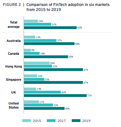 Fintech adoption in singapore uk australia