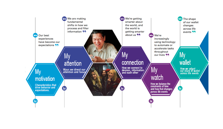 Five My's Framework KPMG