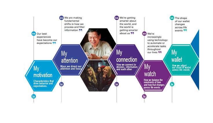 Five My's Framework KPMG