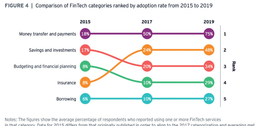 Global Fintech Adoption Is at an All Time High, EY Study Shows