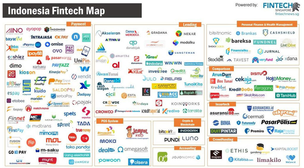 INDONESIA FINTECH MAP
