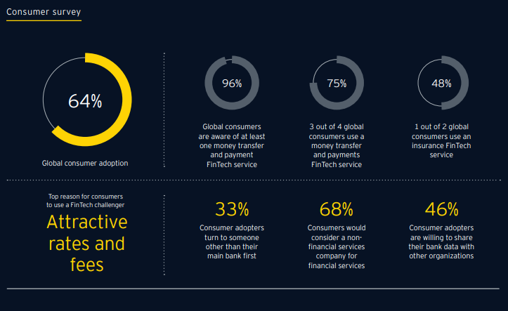 ey singapore key findings customer survey