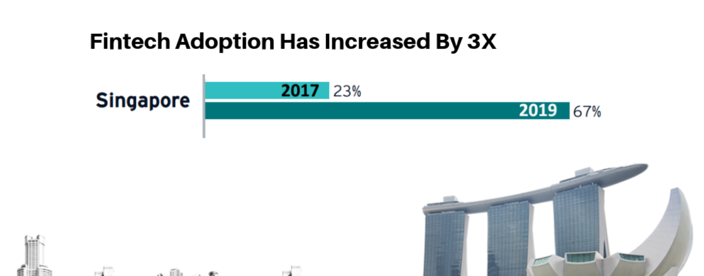 Singapore's Fintech Adoption Has Increased by Almost Three Times in Just Two Years