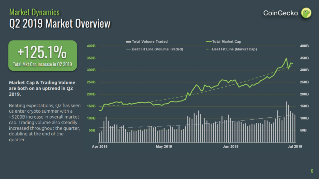 CoinGecko 2019 Quarter 2 Cryptocurrency Report