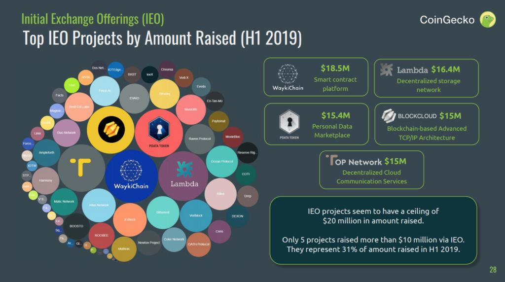 CoinGecko 2019 Quarter 2 Cryptocurrency Report