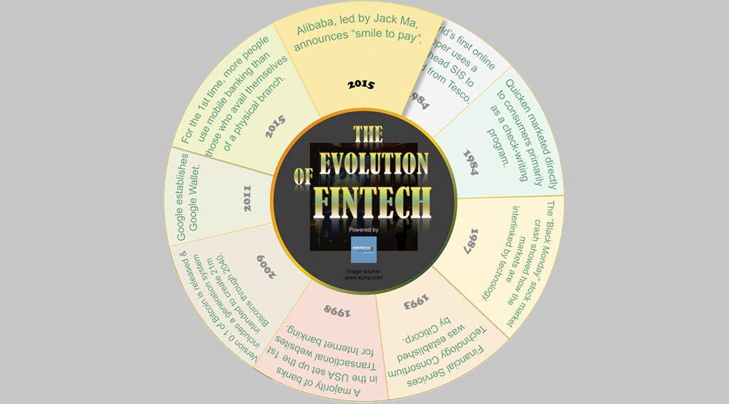 evolution of fintech