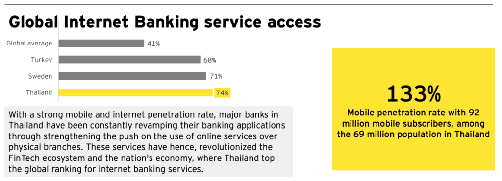 Global Internet Banking services access, Thailand Fintech Landscape Report, EY 2019