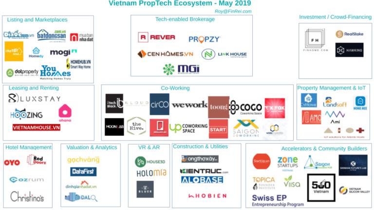 Vietnam Proptech Ecosystem Map
