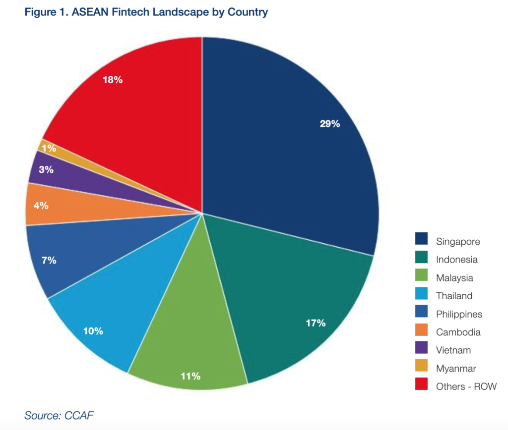 Image: ASEAN Fintech Landscape by Country, The ASEAN Fintech Ecosystem Benchmarking Study, September 2019