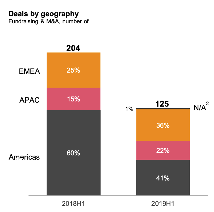 Crypto deals by geography, PwC, September 2019