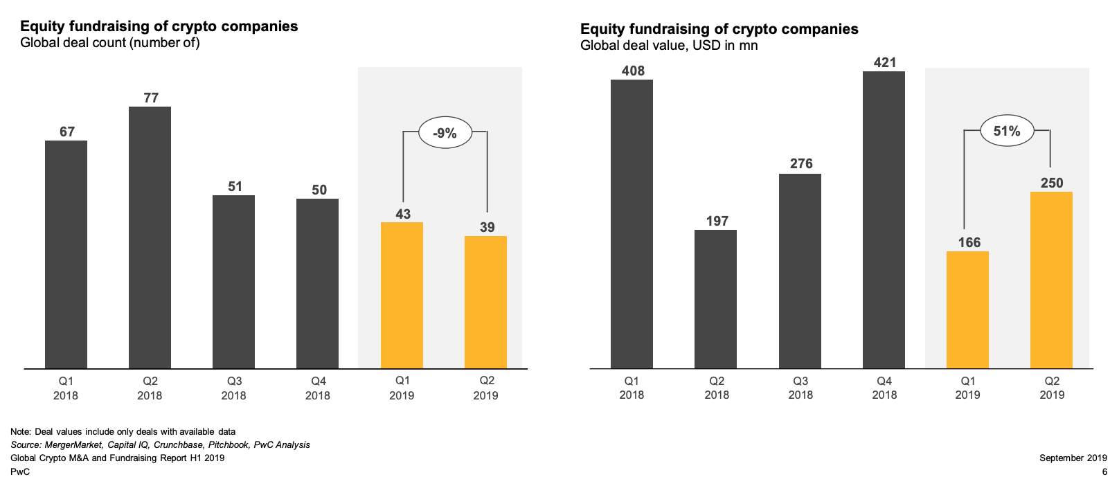 Equity fundraising of crypto companies, PwC, September 2019