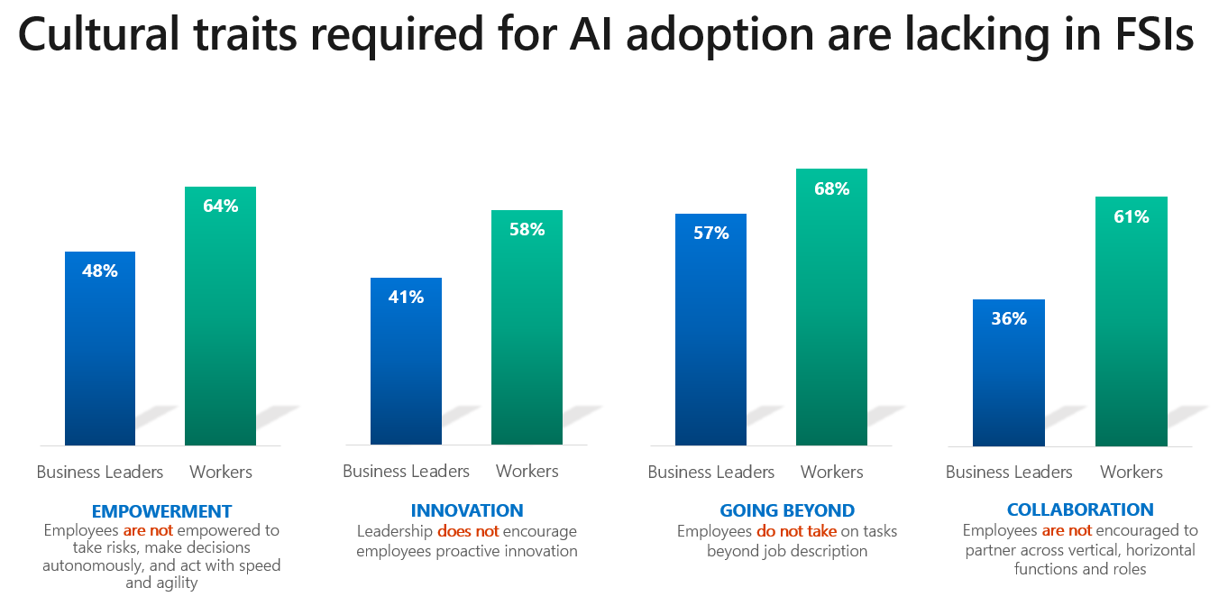 Cultural traits required for AI in Financial Services lacking
