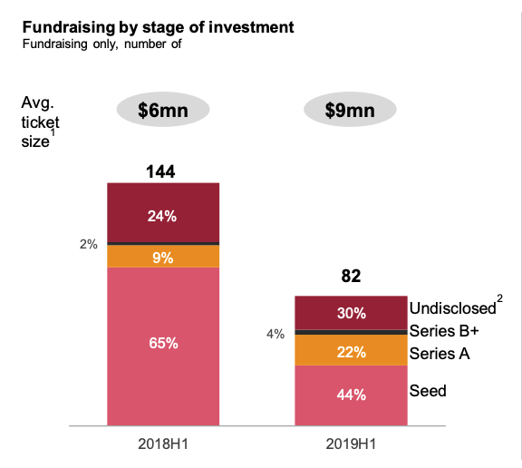 Fundraising by stage of investment, PwC, September 2019