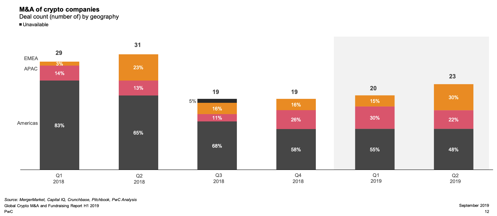 M&A of crypto companies, Deal count by geography, PwC, September 2019