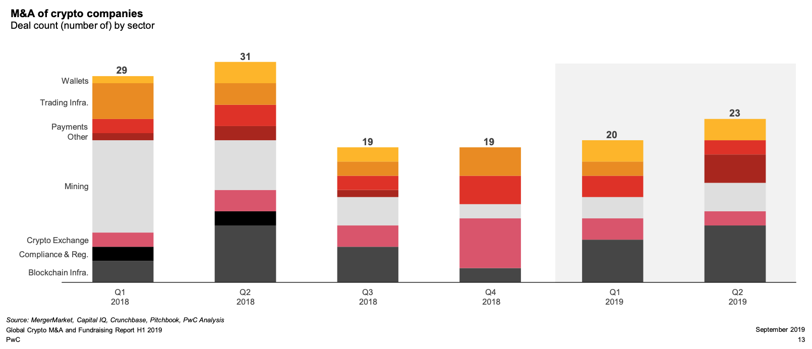 M&A of crypto companies, Deal count by sector, PwC, September 2019