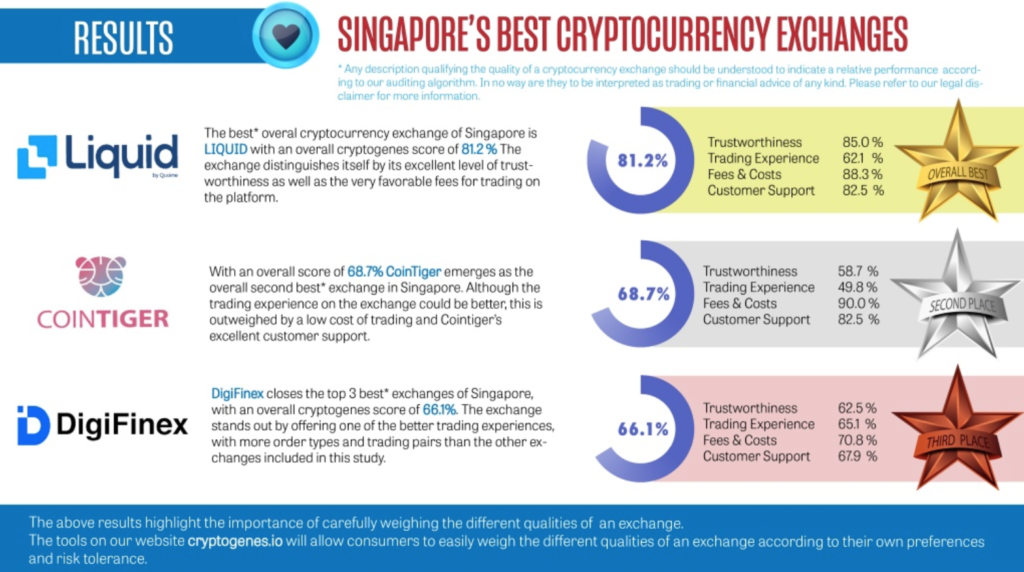best crypto exchanges in Singapore, 2019 Audit Of The Cryptocurrency Exchanges Of Singapore, Cryptogenes.io
