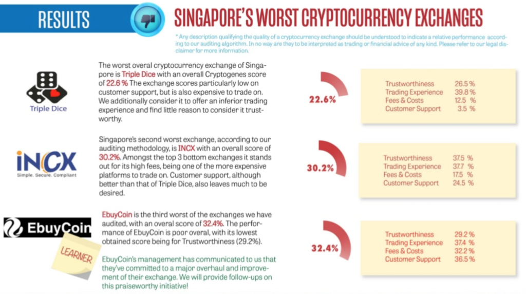 worst crypto exchanges in Singapore, 2019 Audit Of The Cryptocurrency Exchanges Of Singapore, Cryptogenes.io